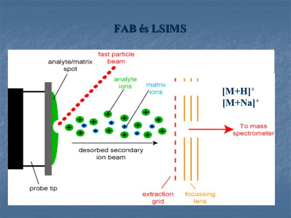 FAB és LSIMS [M+H]+ [M+Na]+